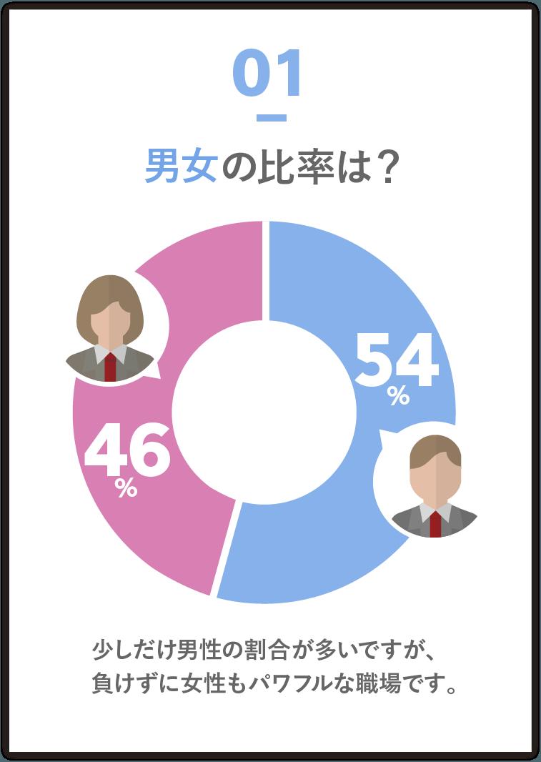 男女の比率は? 男性54% 女性46% 少しだけ男性の割合が多いですが、負けずに女性もパワフルな職場です。
