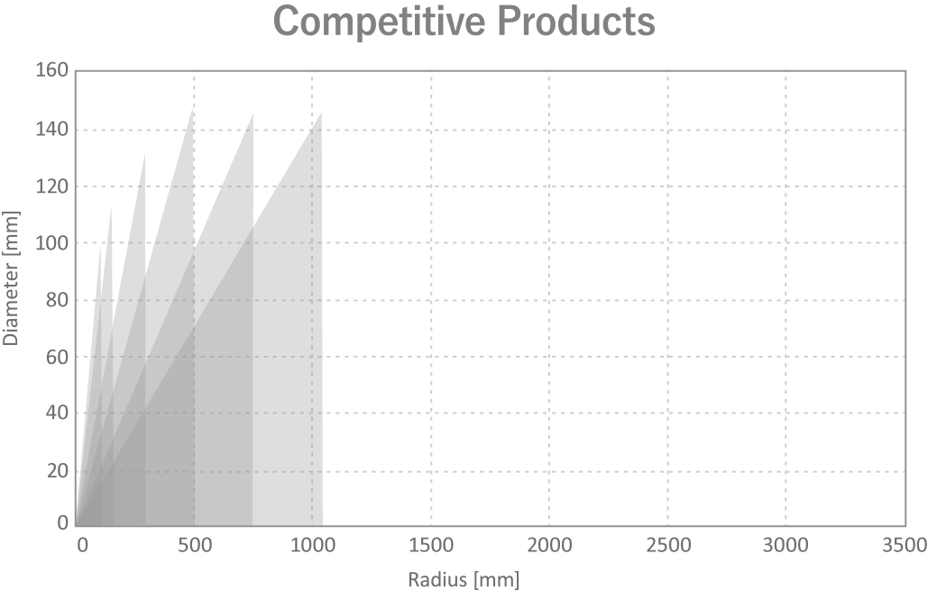 Commercial products of other companies