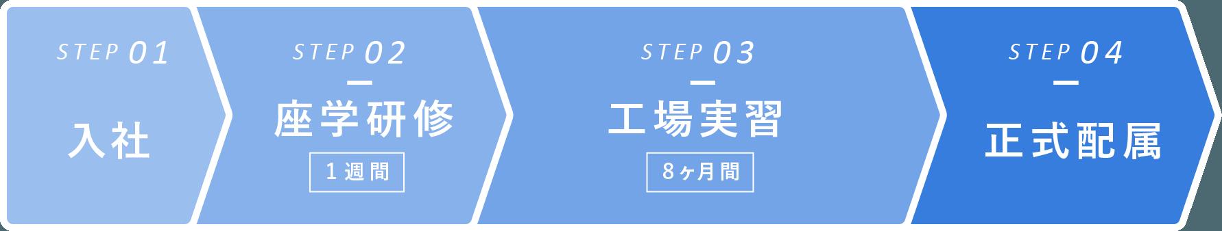ステップ1 入社  ステップ2 座学研修 1週間  ステップ3 工場実習 8ヶ月間  ステップ4 正式配属