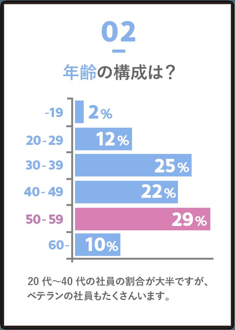年齢の構成は? 20代〜40代の社員の割合が大半ですが、ベテランの社員もたくさんいます。