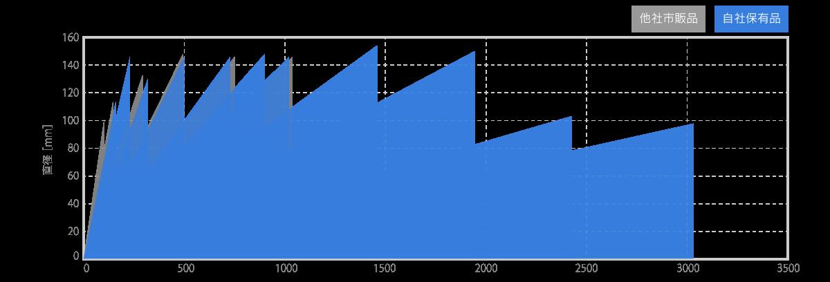 測定範囲の比較イメージ